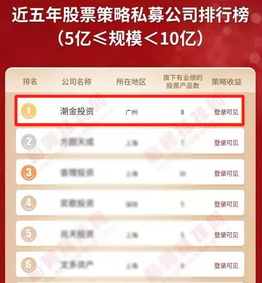 上半年业绩收官,恭喜潮金投资斩获五年期冠军,三年期亚军!
